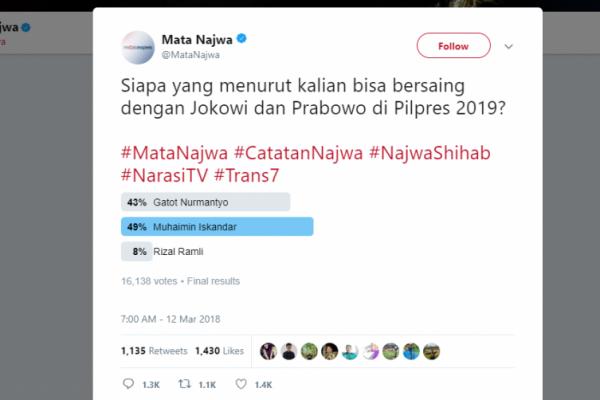 Cak Imin Calon Terkuat Pesaing Jokowi dan Prabowo Versi Warganet