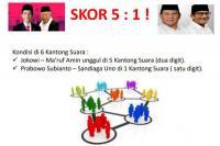 Jokowi-Ma`ruf Menang 5-1 Atas Prabowo-Sandi dari 6 Segmen Pemilih