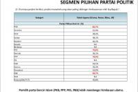 LSI Denny JA: PKB Partai Paling Patuh Imbauan Ulama