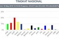 Update Real Count KPU: PKB Geser Nasdem, Dekati Gerindra