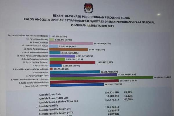 PDIP Juara Pileg 2019, Disusul Gerindra, Golkar dan PKB