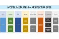 PANRB Percepat Bangun Arsitektur Sistem Pemerintahan Berbasis Elektronik