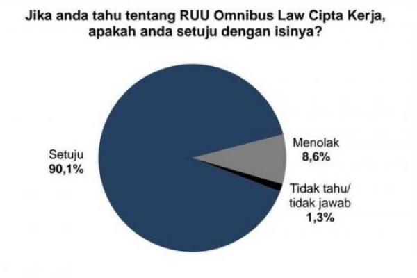 Survei Indometer Menyebut 90,1 Persen Publik Setuju Omnibus Law