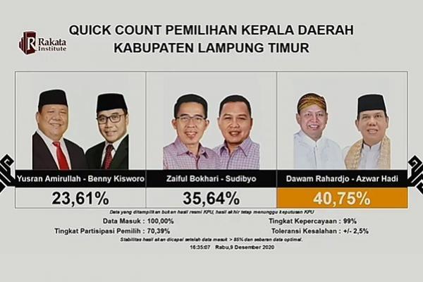 Pilkada Lampung Timur, Pasangan Dawam Raharjo-Azwar Hadi Unggul Hitung Cepat